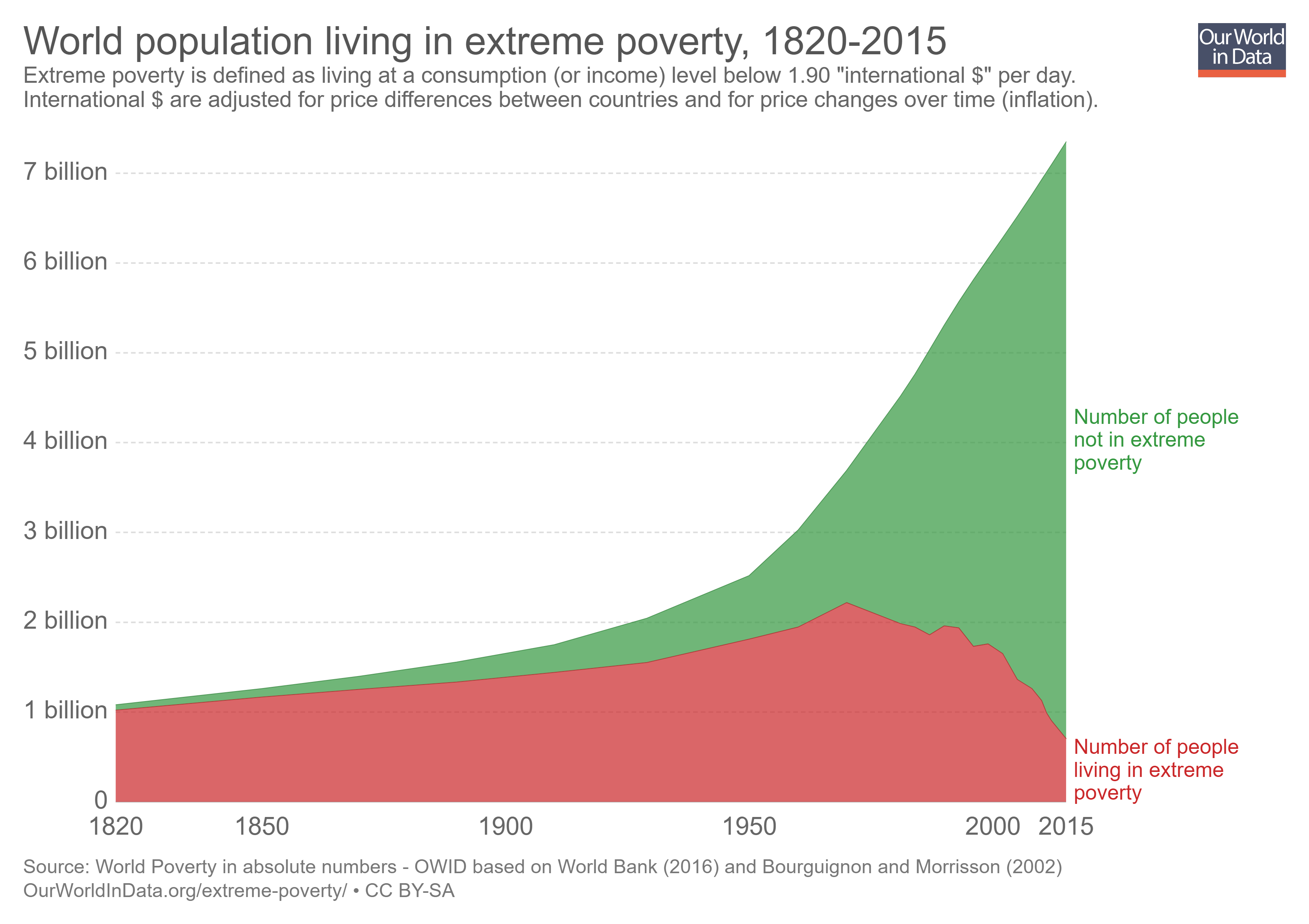 world-population-in-extreme-poverty-absolute--1-